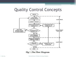 Qc Process Flow Chart Us Oil Storage Report