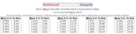 3 99 Laminated Beer Wort S G Brix Refractometer Chart