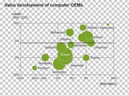 Think Cell Chart Scatter Plot Computer Software Png Clipart