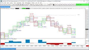 Sierra Chart Order Flow