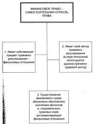 Финансовое право схемы и комментарии