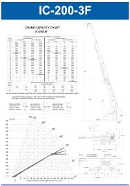 Broderson Ic 200 3j Load Chart Best Picture Of Chart