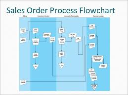 Sales Order Processing Flow Chart With Details Www