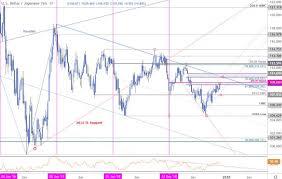 Yen Trend Chart Japanese Yen Price Outlook Usd Jpy Faces Resistance Six