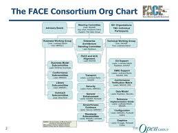 Navair Org Chart Ppt Face Consortium Organization Structure Group