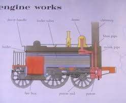 similiar steam flow diagram of a working train keywords inside was a diagram showing the internal workings of a steam