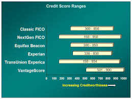 Fico Score 9 Chart Credit Score Types And Versions Fico Scores Vantagescores