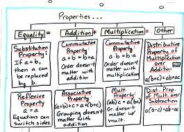 algebra math problems quizlet functions quiz math solving quadratic equations