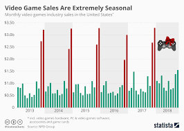 Video Sales Chart Video Game Makers Should
