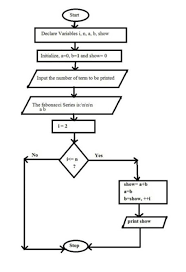 Series Flow Chart Flowchart For Fibonacci Series Flowchart In Word
