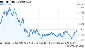 Gbp Eur Chart 5 Years British Pound Euro Rates