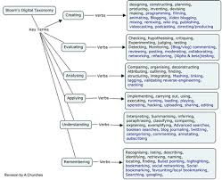 Start With A Question Blooms Taxonomy For Web 2 0