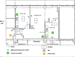Biosafety Level 3 Laboratory Design Figure 6 From Implementing A Quality Management System In