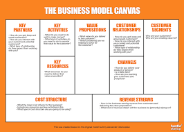 Revenue Model Template The Easiest Most Effective Business Plan Business Model Canvas