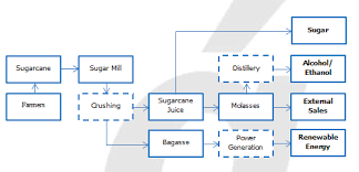 Sugarcane Fertilizer Chart Understanding How The Indian Sugar Industry Works