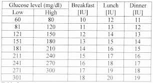 41 Extraordinary Blood Sugar Sliding Scale Chart