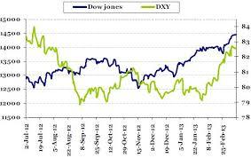 Dxy Stock Chart Chart Dollar Index Versus Dow Jones Price Movement