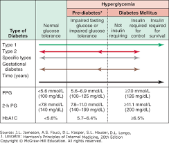 Glucose Mmol L To Mg Dl Chart Diabetes Mellitus Diagnosis Classification And
