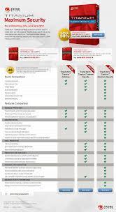 Trend Micro Comparison Chart Good Comparison Chart Best Landing Page Design Landing