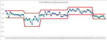 Batting Average Chart Taking Don Wheelers Class Mlb Batting Averages Are Lower