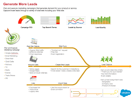Best Practices Process Maps For Sales And Service