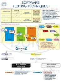Educational Charts Supplies India Educational Charts
