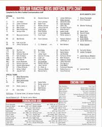 49ers Qb Depth Chart 2018 49ers News Depth Chart Released For Preseason Week 1