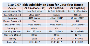 calculator house loan subsidy on house loan for first house pmay clss simple tax