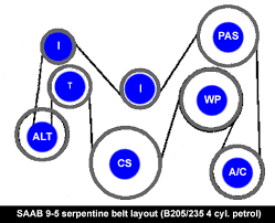 saab serpentine belts b205 b235 4 cylinder engine serpentine belt layout