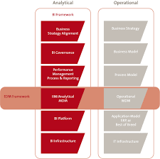Kpmg Organizational Structure Chart A Structured Approach To Improving Business Intelligence