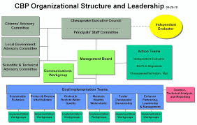 Org Chart Program File Chesapeake Bay Program Org Chart 2010 Png Wikimedia