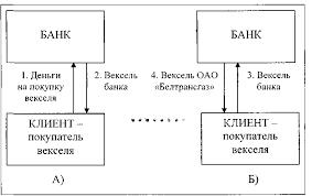 Реферат Вексель как одна из новейших форм банковского дела  Вексель как одна из новейших форм банковского дела Беларуси Перспектива развития вексельного обращения на современном