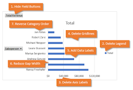 How To Hide Field Buttons In Pivot Chart How To Use Chart Templates For Default Chart Formatting