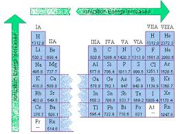 Ionization Energy Chart Ionization Energy And Electron Affinity
