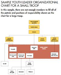 Troop Positions Troop Leader Resources