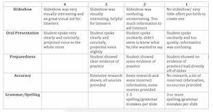 High school research paper rubric