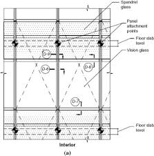 Curtain Size Conversion Chart Curtain Wall An Overview Sciencedirect Topics