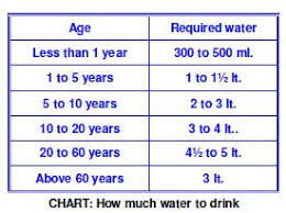 How Much Water Should I Drink Chart Water Drinking Chart By Age Www Bedowntowndaytona Com
