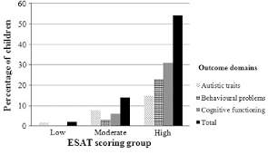 Bar Chart Showing Percentages Of Children With Scores In The