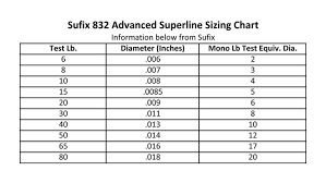 Sufix 832 Advanced Superline Braided 10 Lb Neon Lime 150