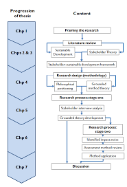 Methodology Flow Chart Thesis 51 Inspirational Pictures Of Methodology Flow Chart Thesis