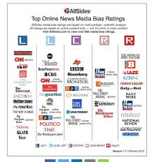 Media Bias Chart 2016 The Bullshit Of Bias Evaluation And Left Right Equivalency