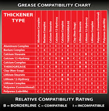 Grease Thickener Compatibility Chart Thixogrease