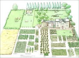 garden planning tool. Backyard Garden Planning Tool