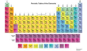 HD Periodic Table Wallpapers Muted Colors 2015 Desktop Background
