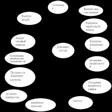 Финансовые науки Анализ движения денежных средств Курсовая  Денежные потоки