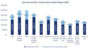 Salary Chart 2016 Planning Engineers Salary Survey 2016 Planning Engineer Est