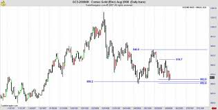 Black Swan Chart Pattern Black Swans And Gold The Market Oracle