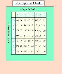 How To Use A Guitar Capo Chart Lesson 12 Free Christian Guitar Lessons