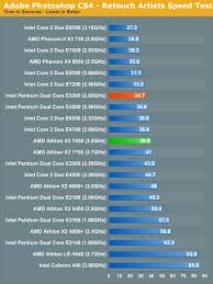 Adobe Photoshop Cs4 Performance Amd Athlon X2 7850 Vs